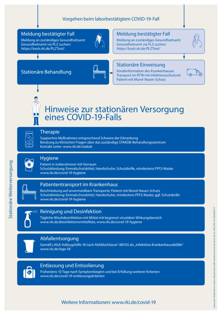 Massnahmen Verdachtsfall Infografik